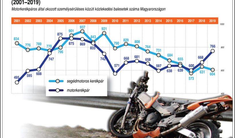 Motorozás, biztonságos közlekedés